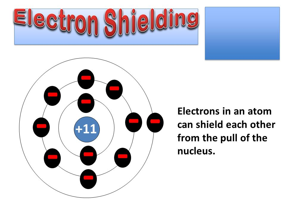 Electrostatic Force Opposites Attract Like Charges Repel. - ppt ...
