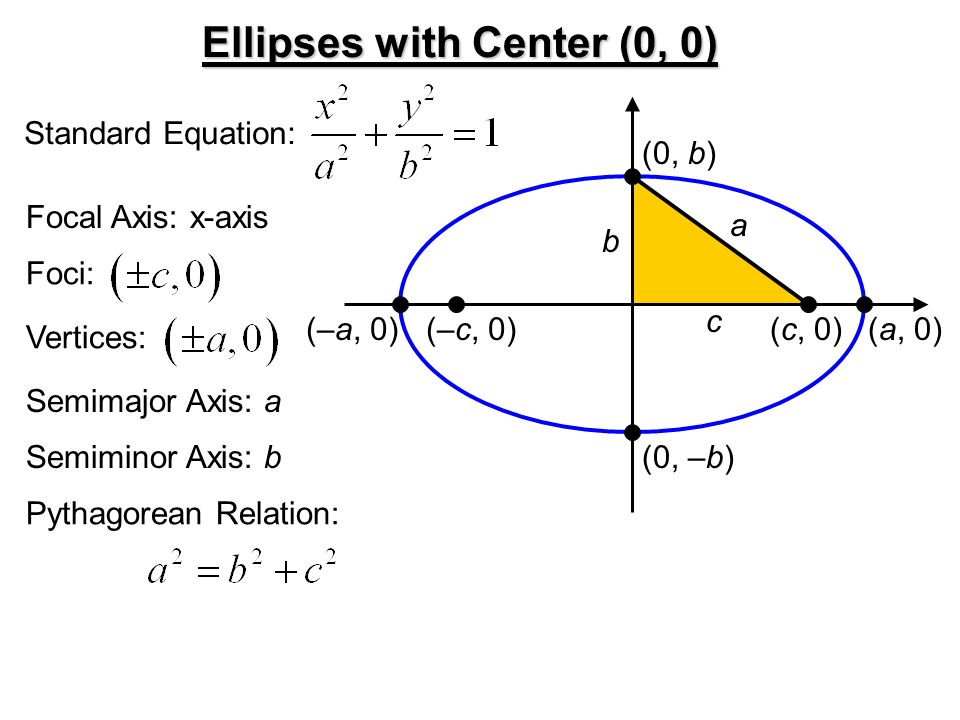 Find Equation Of Ellipse Given Foci And Vertices Calculator ...