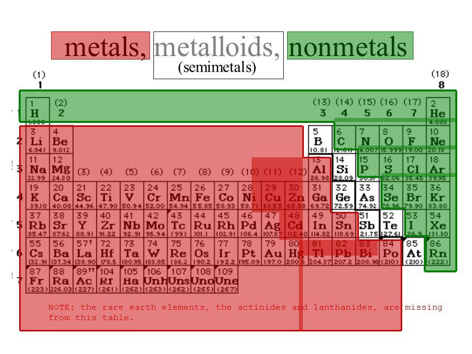 Periodic Table where are the semimetals located on the periodic table : The Periodic Table. metals, metalloids, nonmetals (semimetals ...