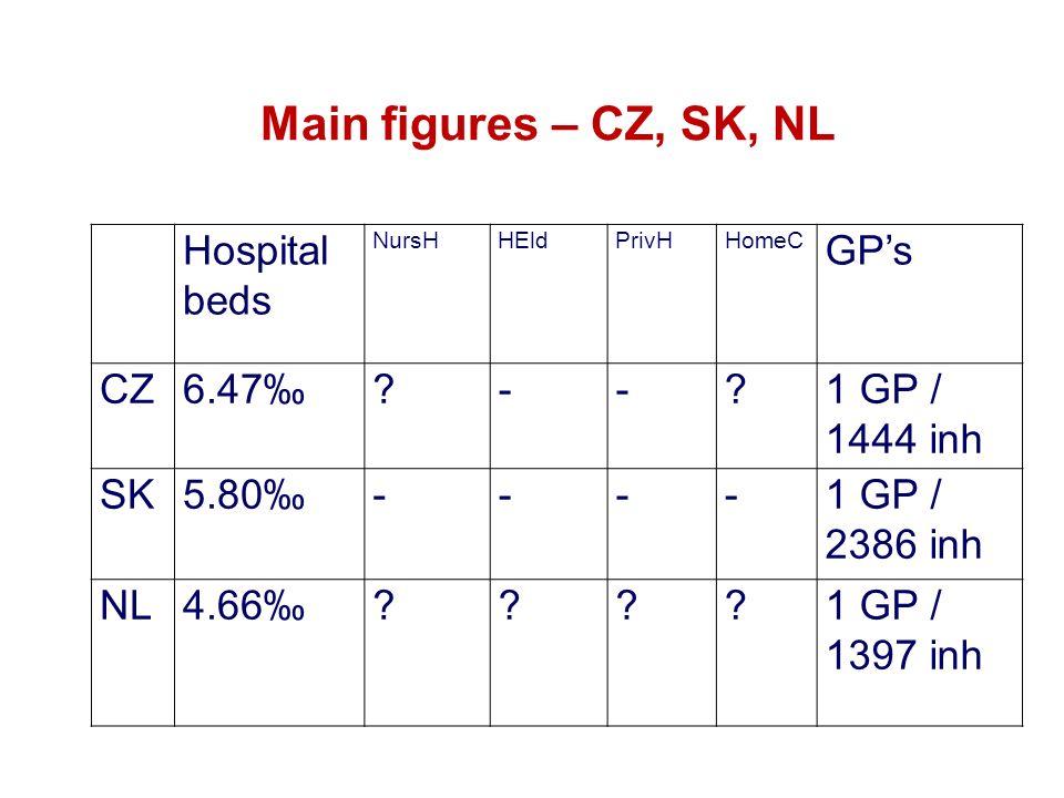 Main figures – CZ, SK, NL Hospital beds NursHHEldPrivHHomeC GP's CZ6.47‰ -- 1 GP / 1444 inh SK5.80‰----1 GP / 2386 inh NL4.66‰ 1 GP / 1397 inh