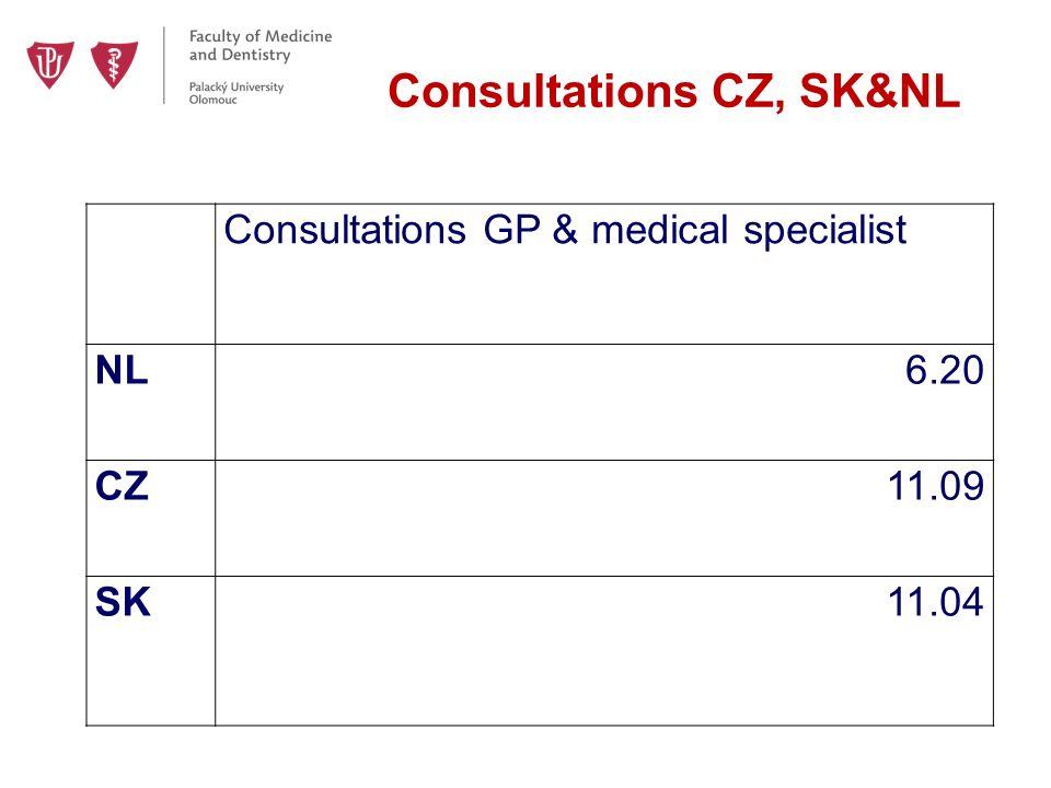 Consultations CZ, SK&NL Consultations GP & medical specialist NL6.20 CZ11.09 SK11.04
