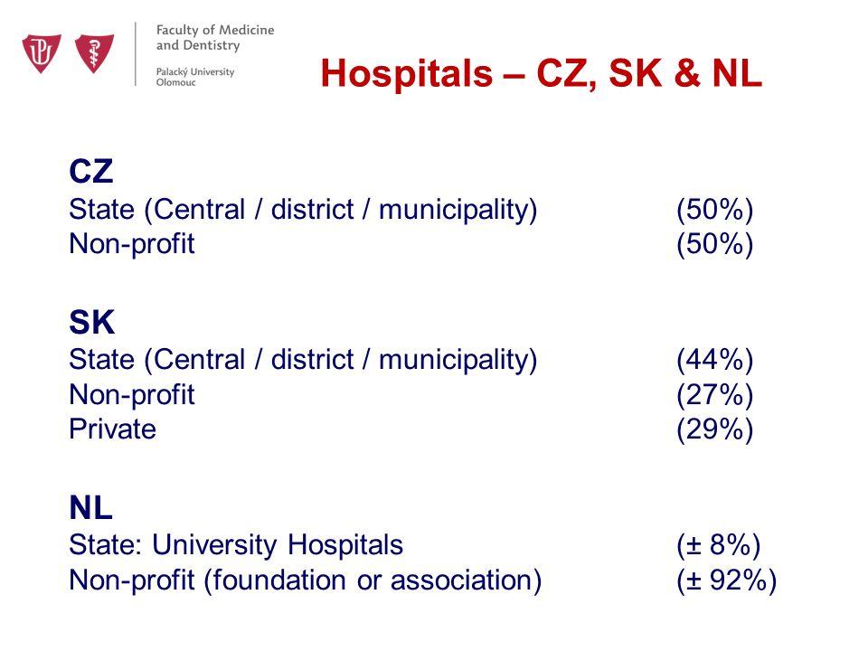 Hospitals – CZ, SK & NL CZ State (Central / district / municipality)(50%) Non-profit(50%) SK State (Central / district / municipality)(44%) Non-profit(27%) Private (29%) NL State: University Hospitals(± 8%) Non-profit (foundation or association)(± 92%)