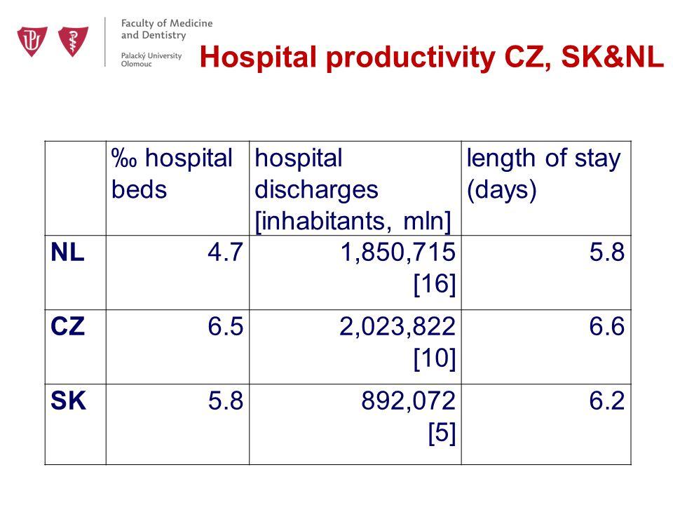 Hospital productivity CZ, SK&NL ‰ hospital beds hospital discharges [inhabitants, mln] length of stay (days) NL4.71,850,715 [16] 5.8 CZ6.52,023,822 [10] 6.6 SK5.8892,072 [5] 6.2