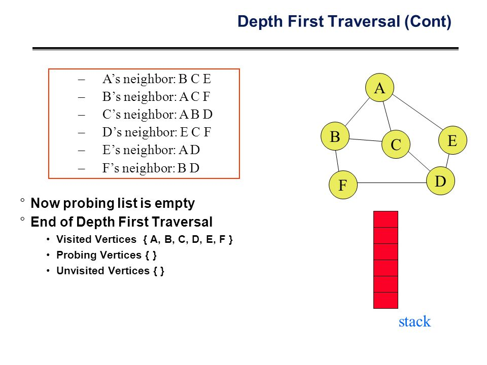 Depth First Traversal (Cont) °Now probing list is empty °End of Depth First Traversal Visited Vertices { A, B, C, D, E, F } Probing Vertices { } Unvisited Vertices { } –A's neighbor: B C E –B's neighbor: A C F –C's neighbor: A B D –D's neighbor: E C F –E's neighbor: A D –F's neighbor: B D stack A B C E F D