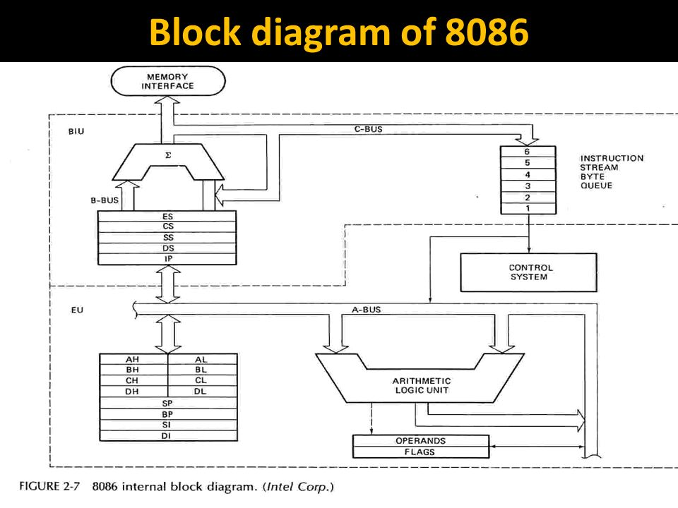 block diagram of microprocessor – comvt, Wiring block