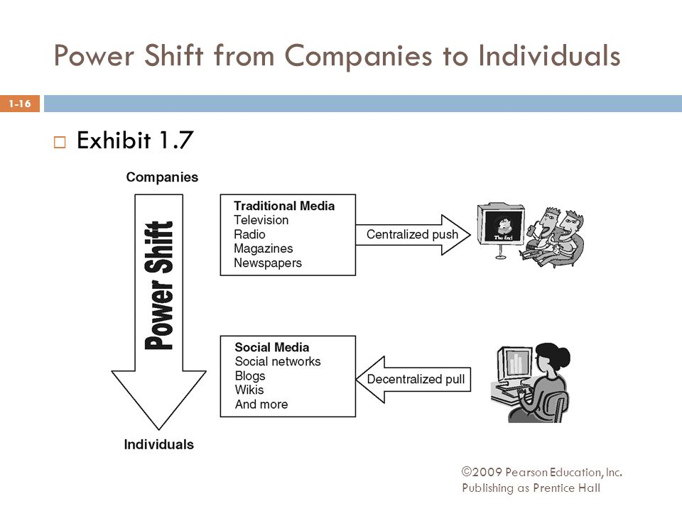 Power Shift from Companies to Individuals ©2009 Pearson Education, Inc.