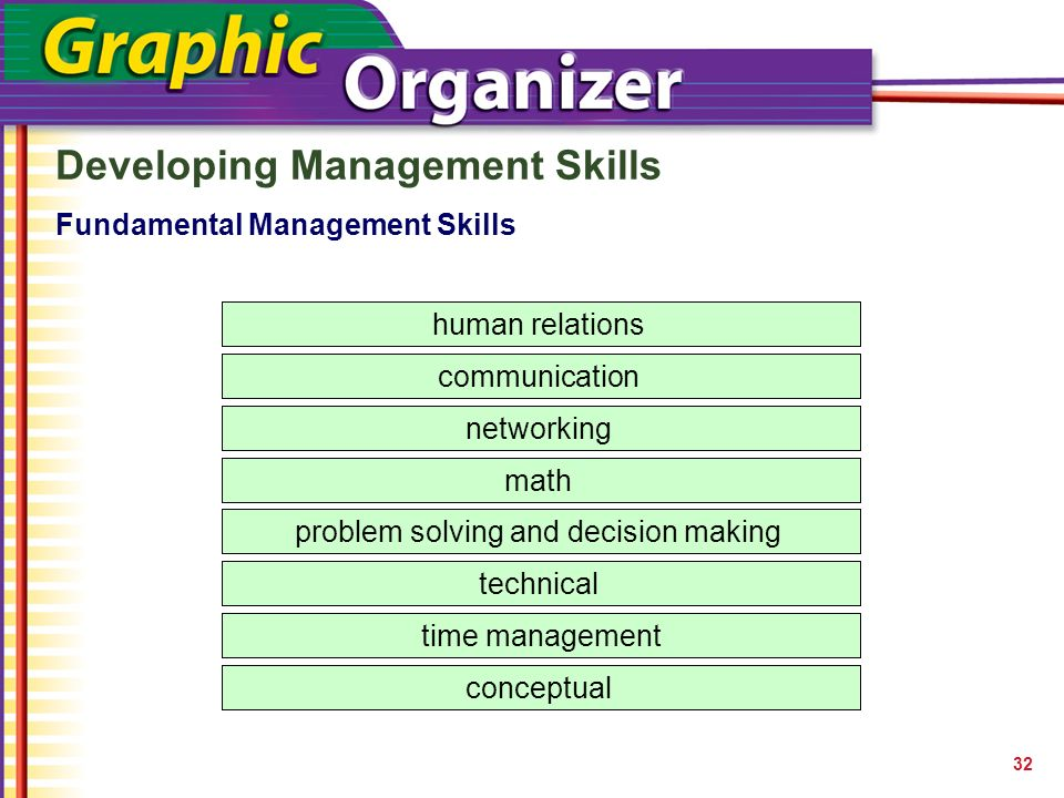 32 human relations communication networking math problem solving and decision making technical time management conceptual Fundamental Management Skills
