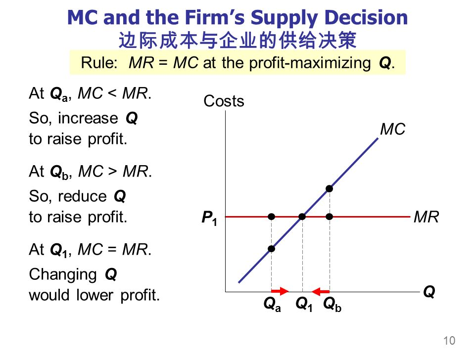 10 P1P1 MR MC and the Firm's Supply Decision 边际成本与企业的供给决策 At Q a, MC < MR.