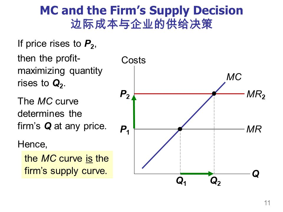 11 P1P1 MR P2P2 MR 2 MC and the Firm's Supply Decision 边际成本与企业的供给决策 If price rises to P 2, then the profit- maximizing quantity rises to Q 2.