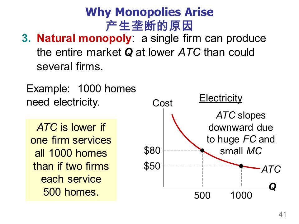 41 Why Monopolies Arise 产生垄断的原因 3.Natural monopoly: a single firm can produce the entire market Q at lower ATC than could several firms.