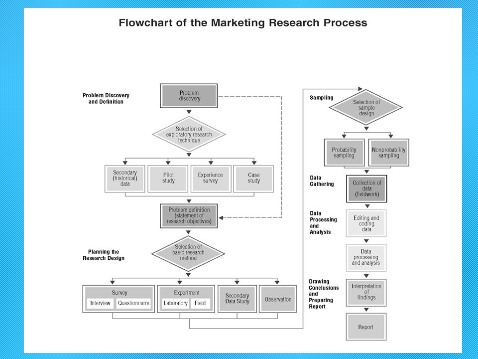 example of marketing research process
