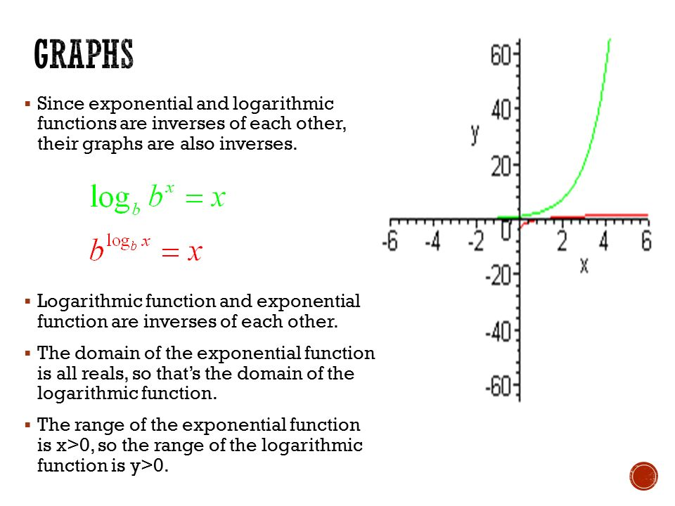 Objective to graph logarithmic functions to convert between since exponential and logarithmic functions are inverses of each other their graphs are also ccuart Image collections