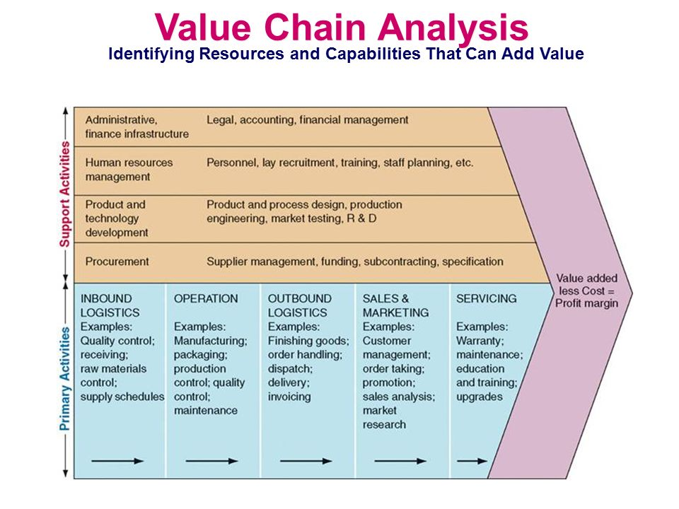 porter value chain analysis