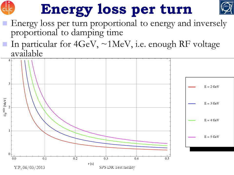 Energy loss per turn Energy loss per turn proportional to energy and inversely proportional to damping time In particular for 4GeV, ~1MeV, i.e.