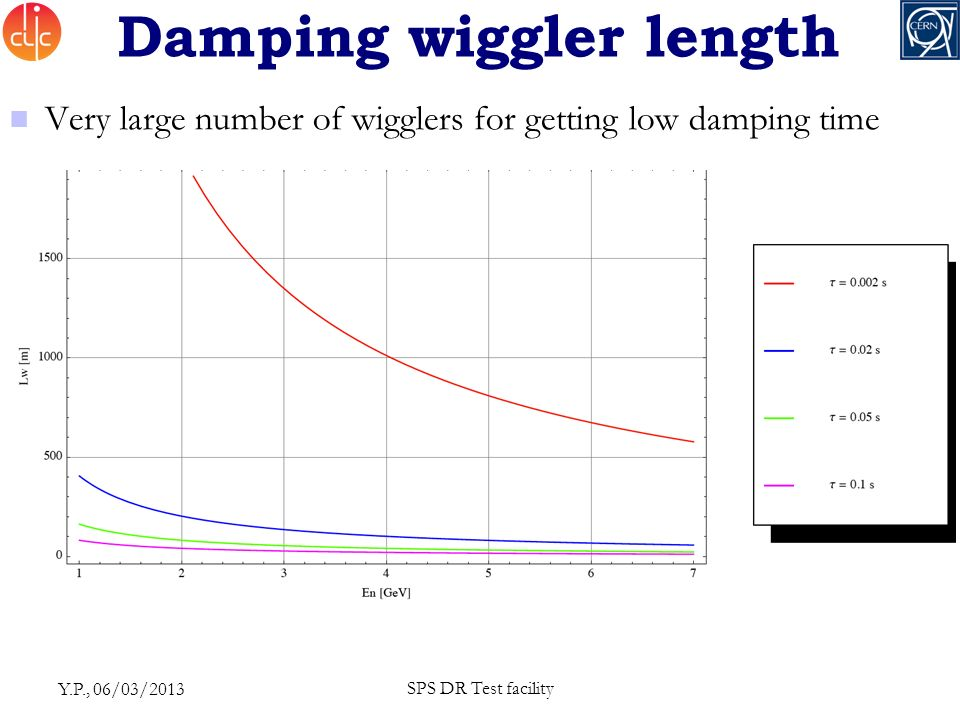 Damping wiggler length Very large number of wigglers for getting low damping time Y.P., 06/03/2013 SPS DR Test facility