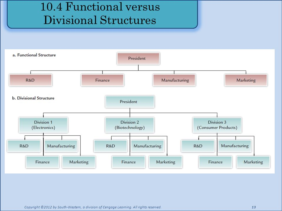 10.4 Functional versus Divisional Structures Copyright ©2012 by South-Western, a division of Cengage Learning.
