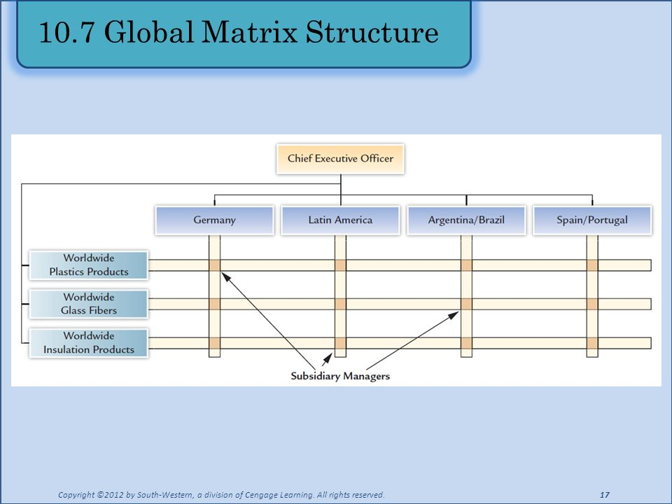 10.7 Global Matrix Structure Copyright ©2012 by South-Western, a division of Cengage Learning.