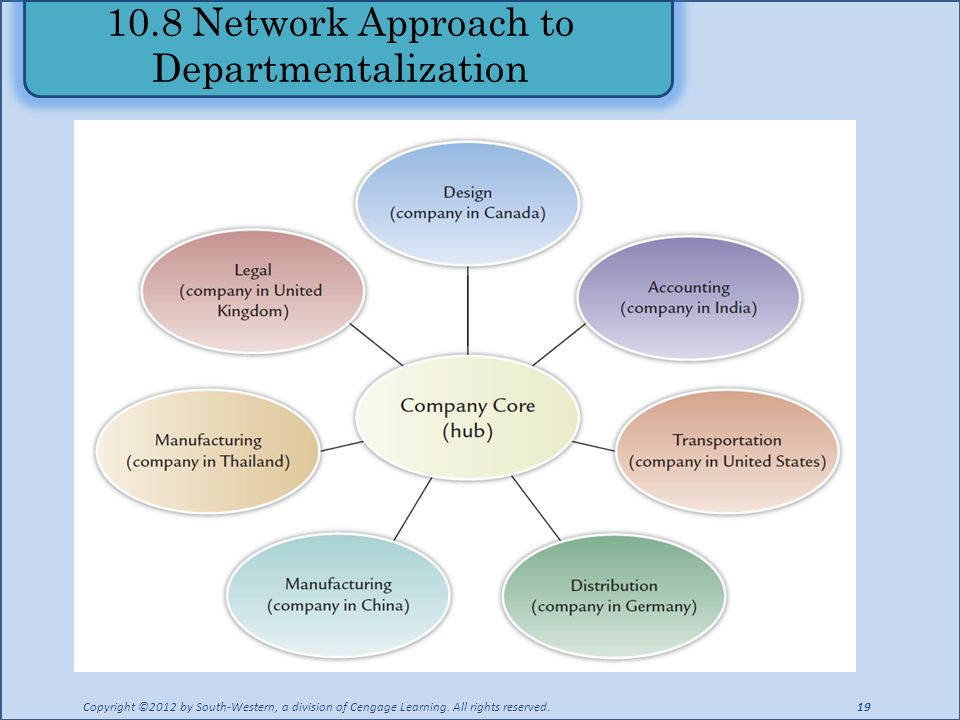 10.8 Network Approach to Departmentalization Copyright ©2012 by South-Western, a division of Cengage Learning.
