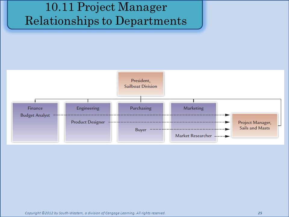 10.11 Project Manager Relationships to Departments Copyright ©2012 by South-Western, a division of Cengage Learning.