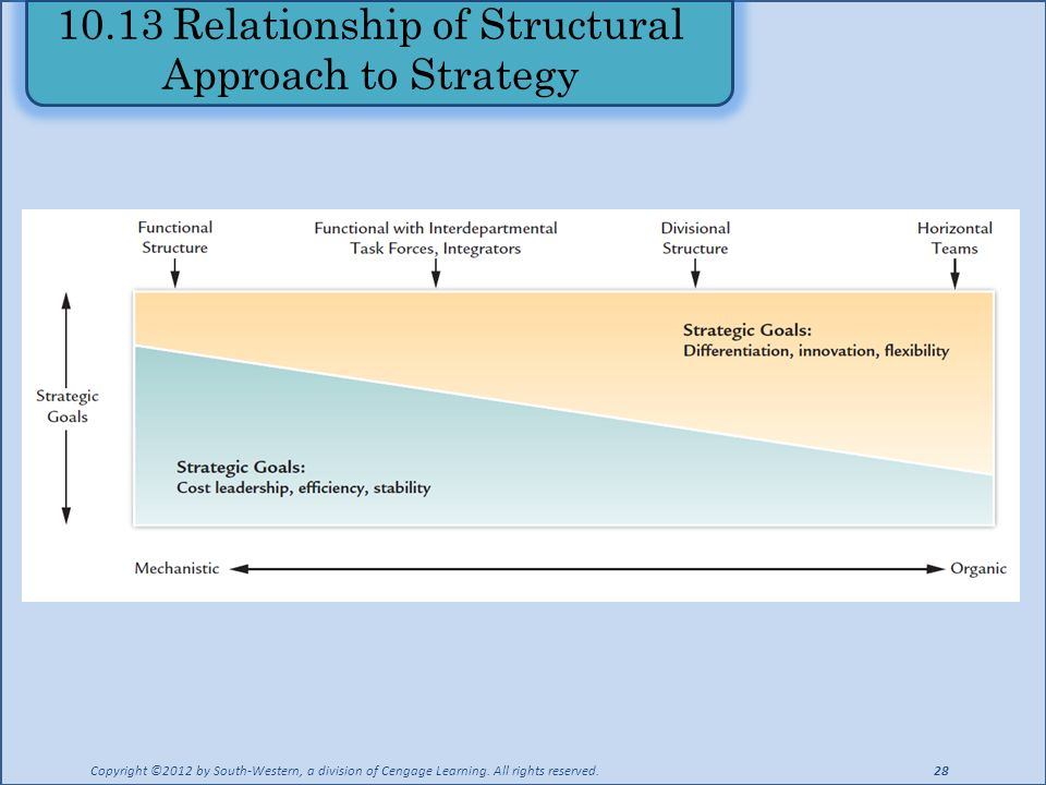 10.13 Relationship of Structural Approach to Strategy Copyright ©2012 by South-Western, a division of Cengage Learning.