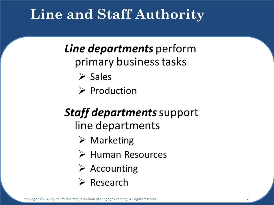 Line and Staff Authority Line departments perform primary business tasks  Sales  Production Staff departments support line departments  Marketing  Human Resources  Accounting  Research Copyright ©2012 by South-Western, a division of Cengage Learning.