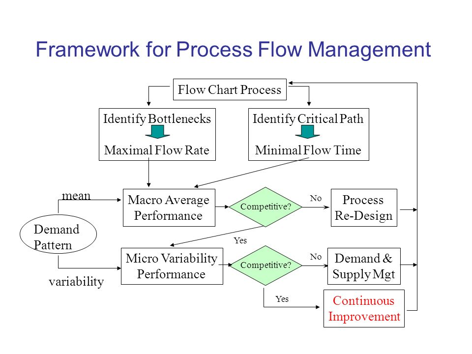 operations management flow chart choice image chart design for project rh collegepaperwriters info Process Flow Diagram Template Process Flow Diagram Template