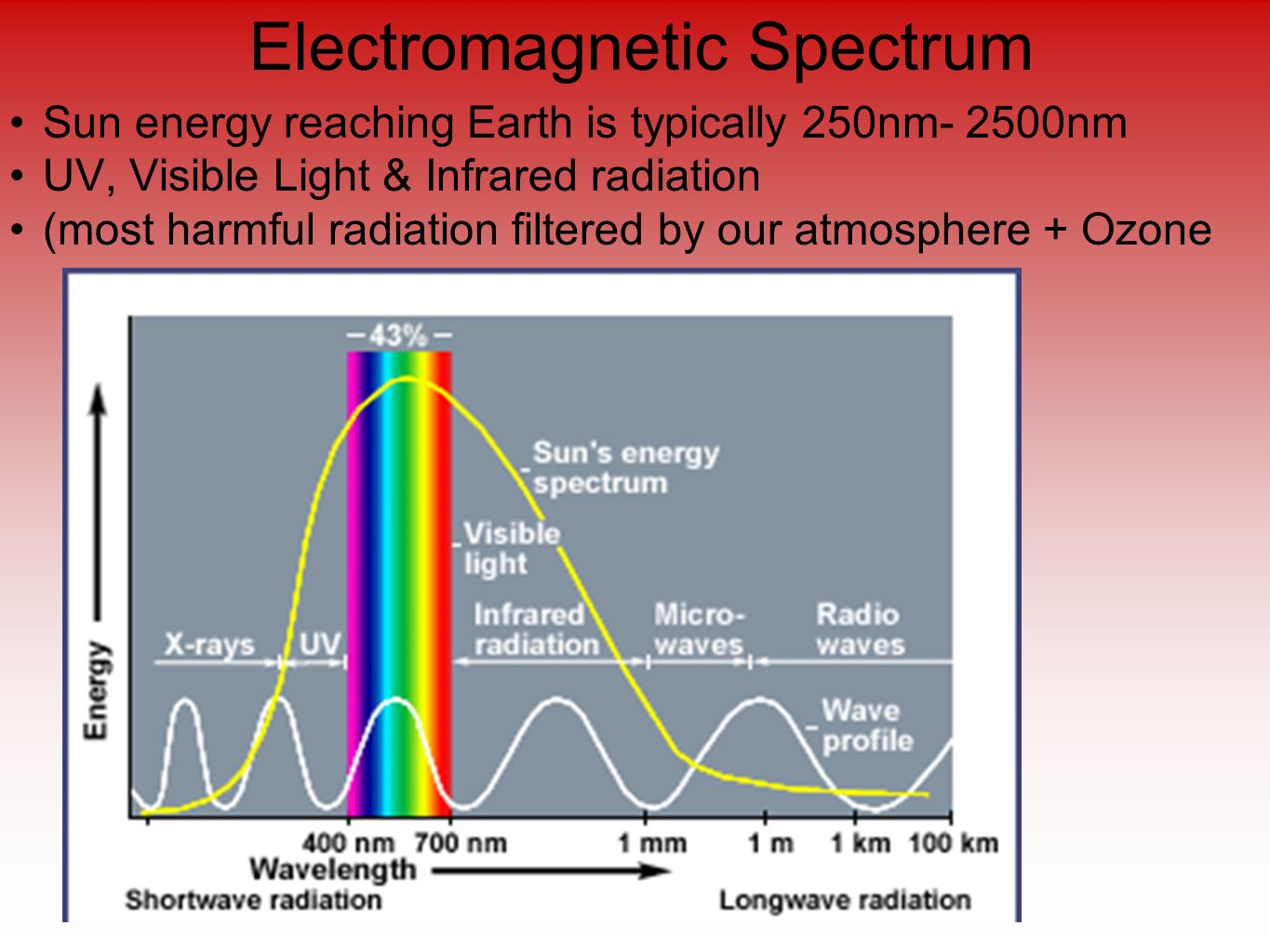 electromagnetic spectrum and infrared radiation