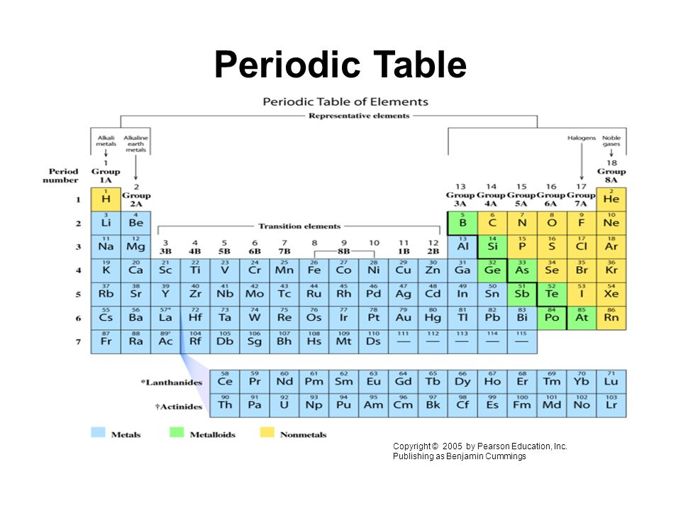 Chemistry 103 sp 2016 instructor dr larry tirri ppt download 32 periodic table urtaz Images