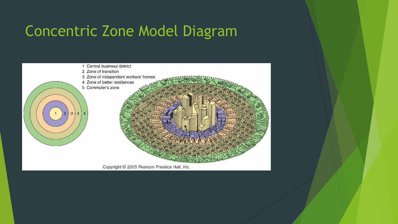 Models of north american cities by emily goelz dylan kienitz 4 concentric zone model diagram pooptronica Choice Image