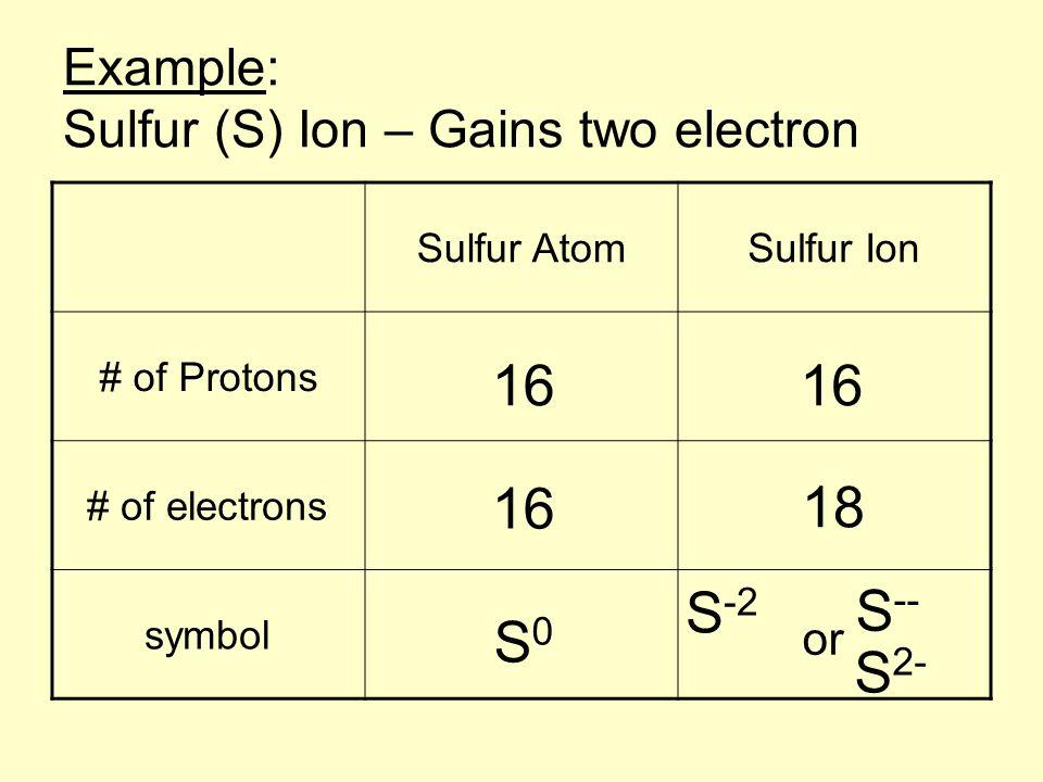 Sulfur Neutrons 68965 Usbdata