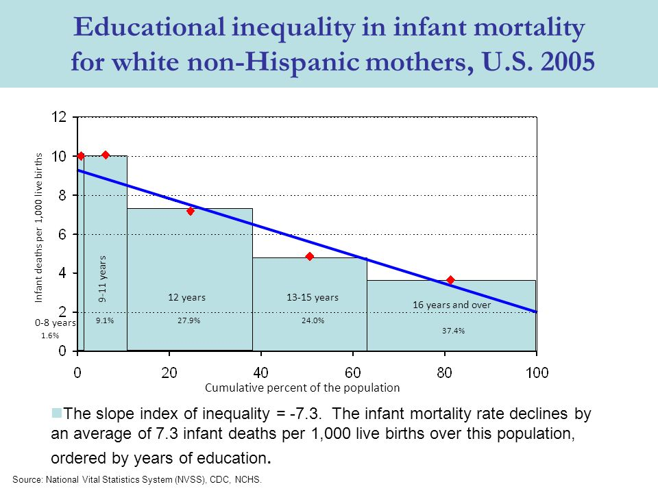 Educational inequality in infant mortality for white non-Hispanic mothers, U.S.