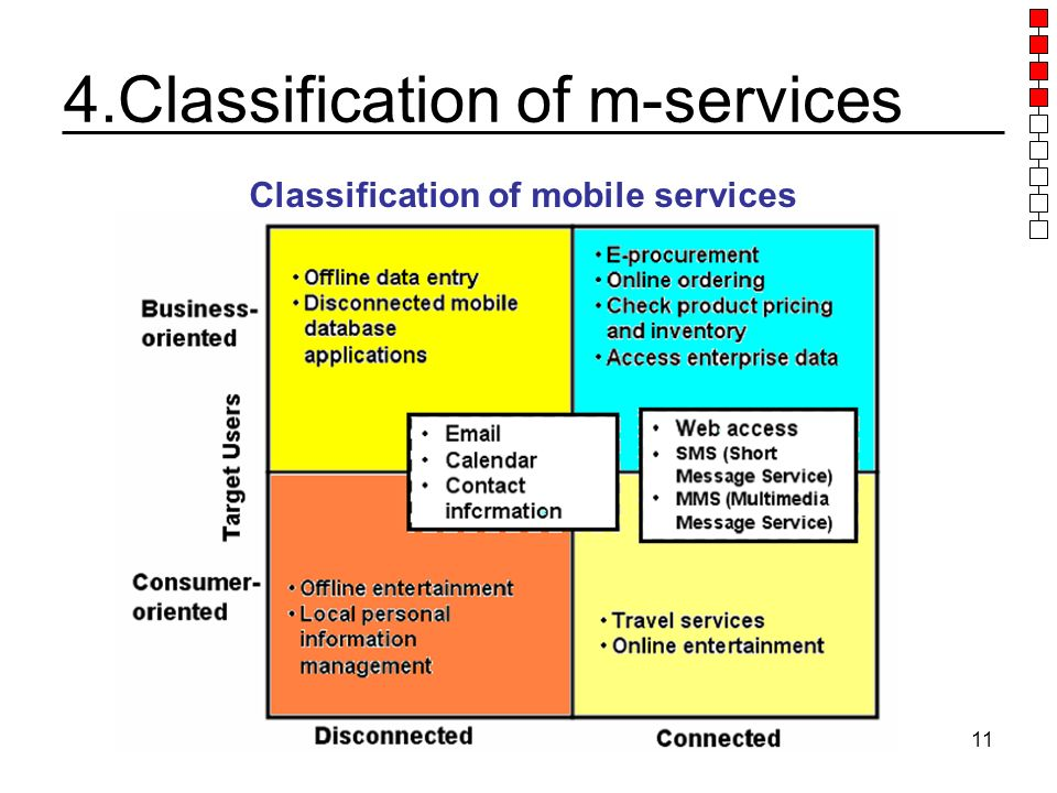 IS 707 Applications of Intelligent Technologies11 4.Classification of m-services Classification of mobile services