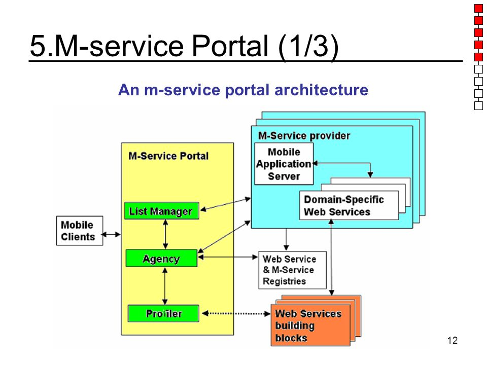 IS 707 Applications of Intelligent Technologies12 5.M-service Portal (1/3) An m-service portal architecture