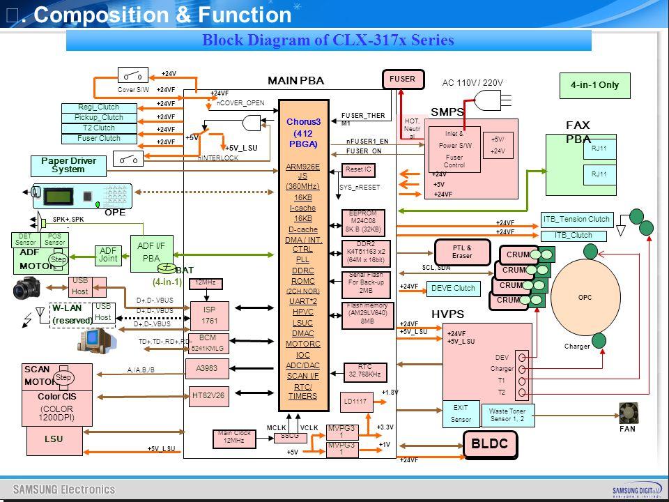 Fine Smps Power Supply Colour Code Illustration - Schematic Diagram ...