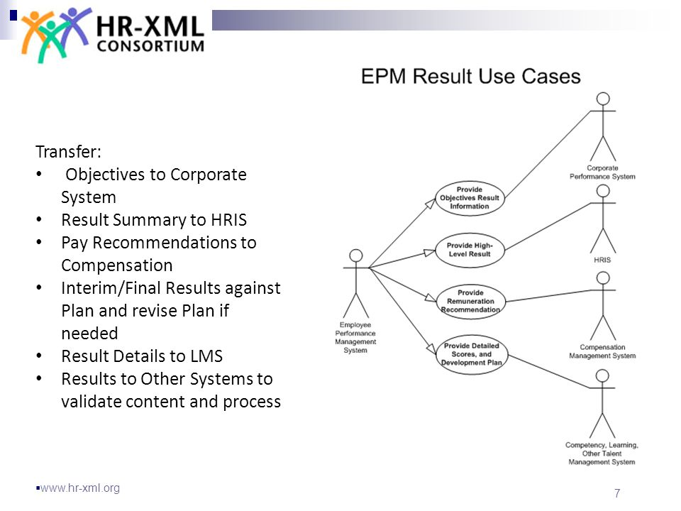 1 employee performance management hr xml technical standards ppt 7 ccuart Image collections