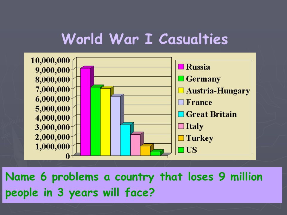 World War I Casualties Name 6 problems a country that loses 9 million people in 3 years will face