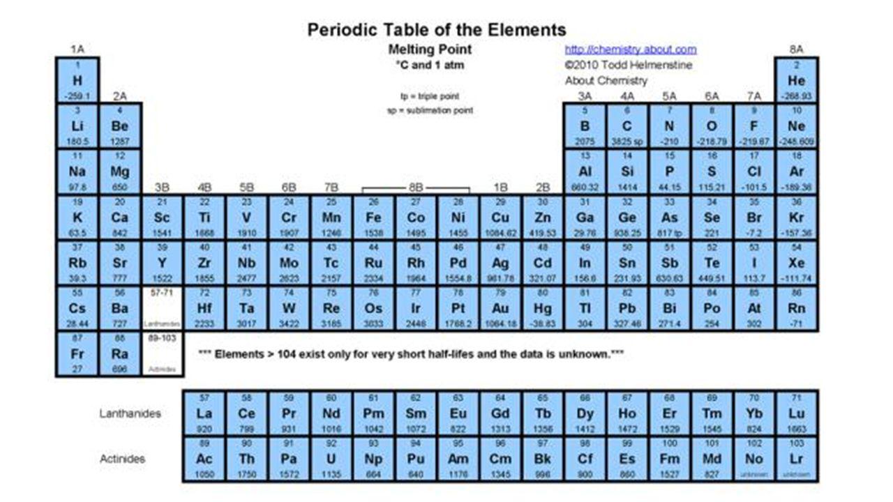 Unit 3 metals non metals metalloids lab activity use paper 6 gamestrikefo Images