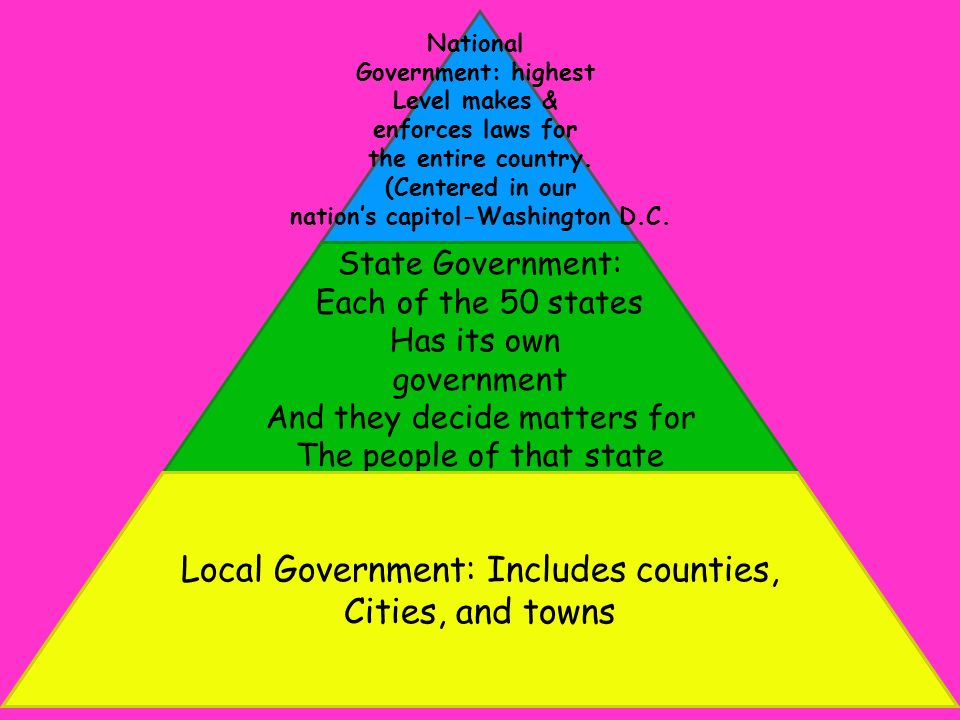 National Government: highest Level makes & enforces laws for the entire country. (Centered in our nation's capitol-Washington D.C. State Government: E