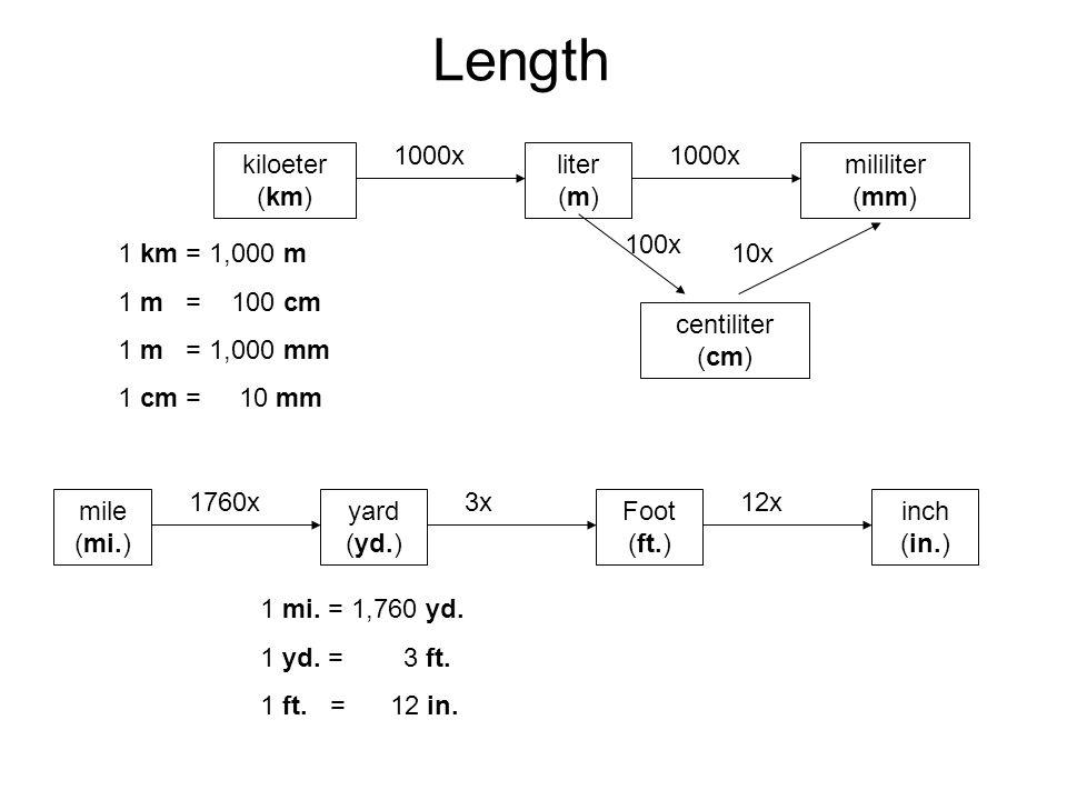 Worksheets M Km Mm length liter m centiliter cm mililiter mm kiloeter km km