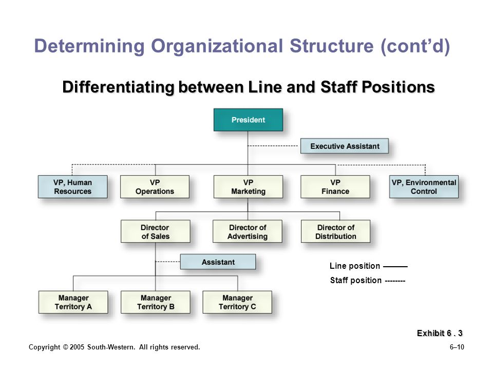 Copyright © 2005 South-Western. All rights reserved.6–10 Determining Organizational Structure (cont'd) Exhibit 6. 3 Line position ——— Staff position -