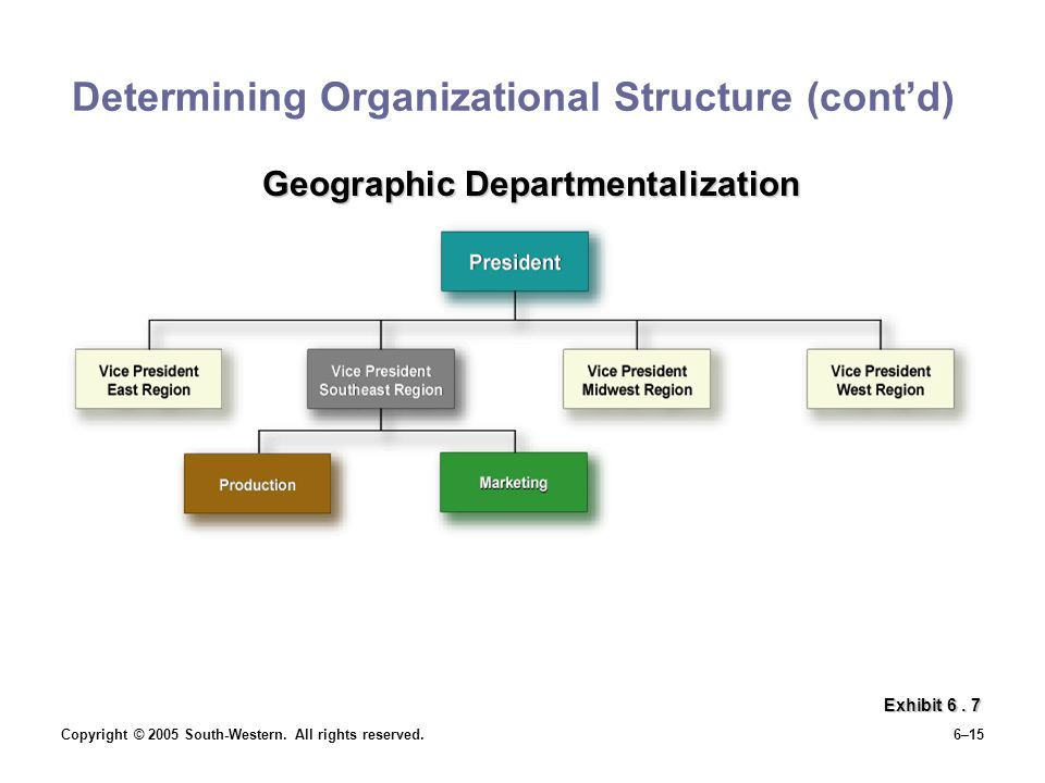 Copyright © 2005 South-Western. All rights reserved.6–15 Determining Organizational Structure (cont'd) Exhibit 6. 7 Geographic Departmentalization