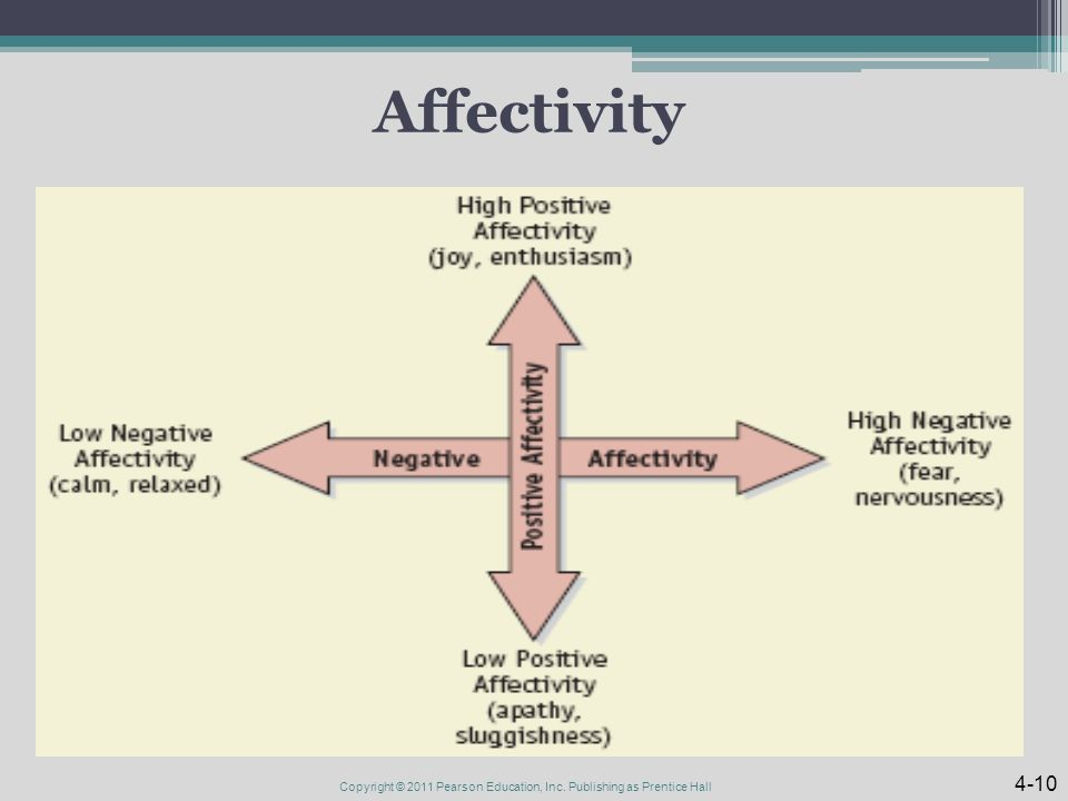 Affectivity Copyright © 2011 Pearson Education, Inc. Publishing as Prentice Hall 4-10