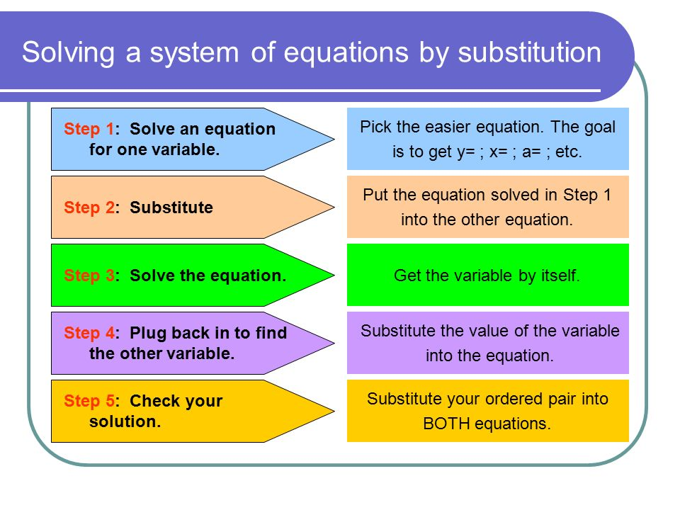 Solving a system of equations by substitution Step 1: Solve an equation for one variable.