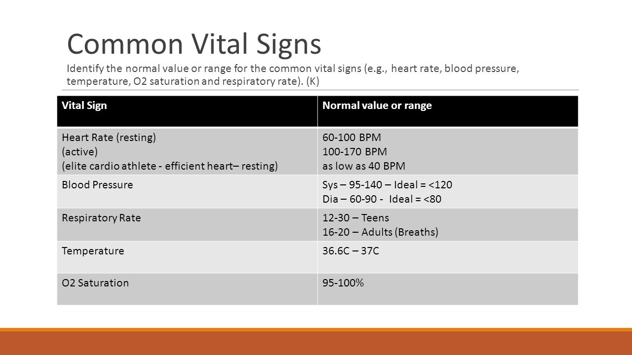 Human body anatomy and physiology hs20 hb1 analyze the anatomy and common vital signs identify the normal value or range for the common vital signs eg nvjuhfo Image collections