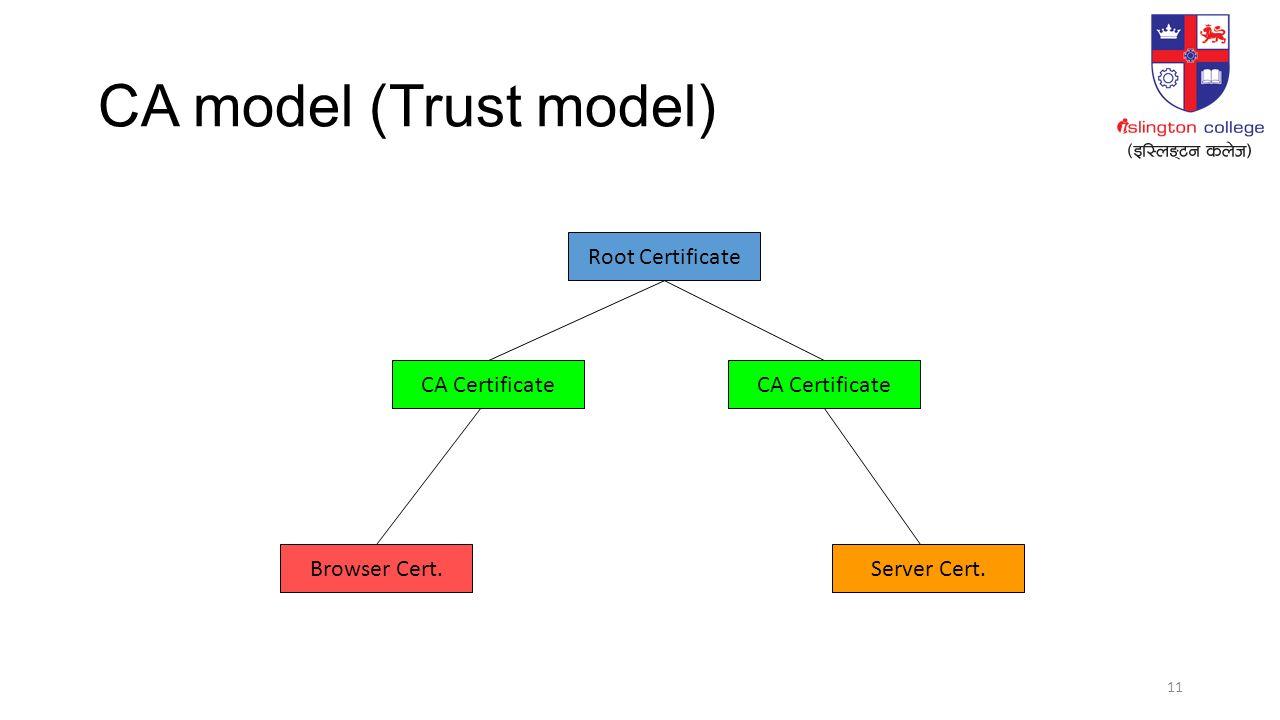 Digital signatures and digital certificates monil adhikari ppt 11 11 ca model trust model root certificate ca certificate browser cert ca certificate server cert xflitez Image collections