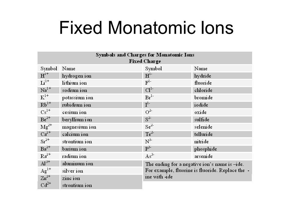 Monatomic ion list boatremyeaton monatomic ion list urtaz Gallery