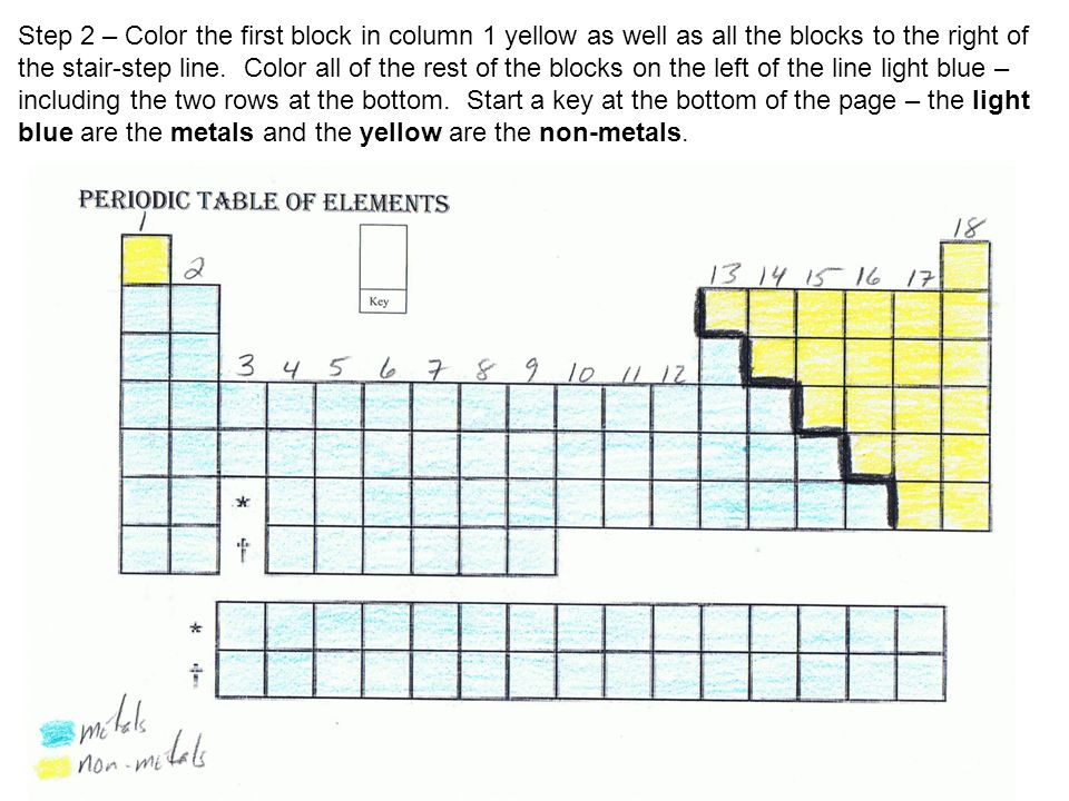 Periodic table coloring activity step 1 number the columns 1 18 step 2 color the first block in column 1 yellow as well as all the urtaz Images