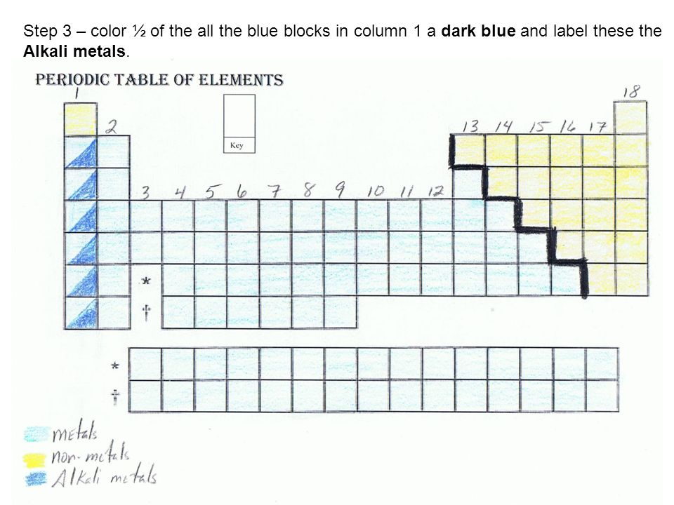 Periodic table coloring activity step 1 number the columns 1 5 step 3 color of the all the blue blocks in column 1 a dark blue and label these the alkali metals urtaz Gallery