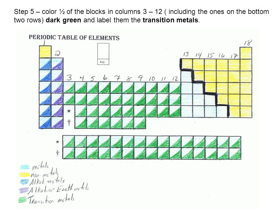 Periodic table coloring activity step 1 number the columns 1 7 step 5 color of the blocks in columns 3 12 including the ones on the bottom two rows dark green and label them the transition metals urtaz Images