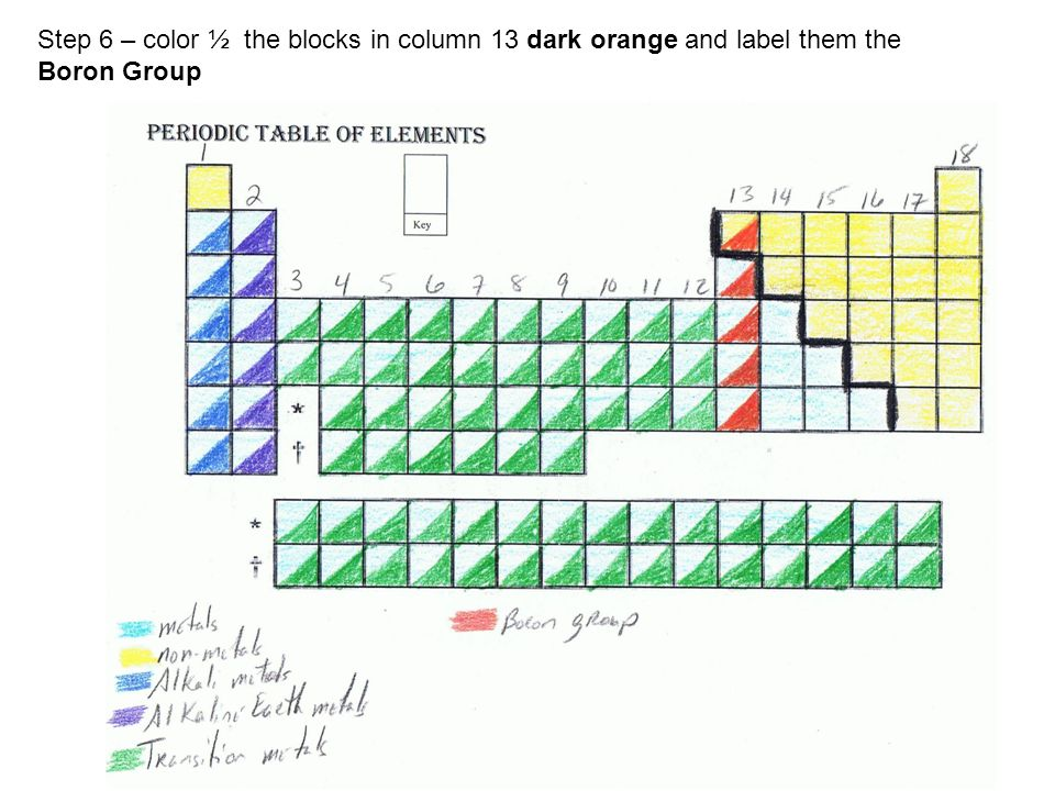 Periodic table coloring activity step 1 number the columns 1 8 step 6 color the blocks in column 13 dark orange and label them the boron group urtaz Gallery